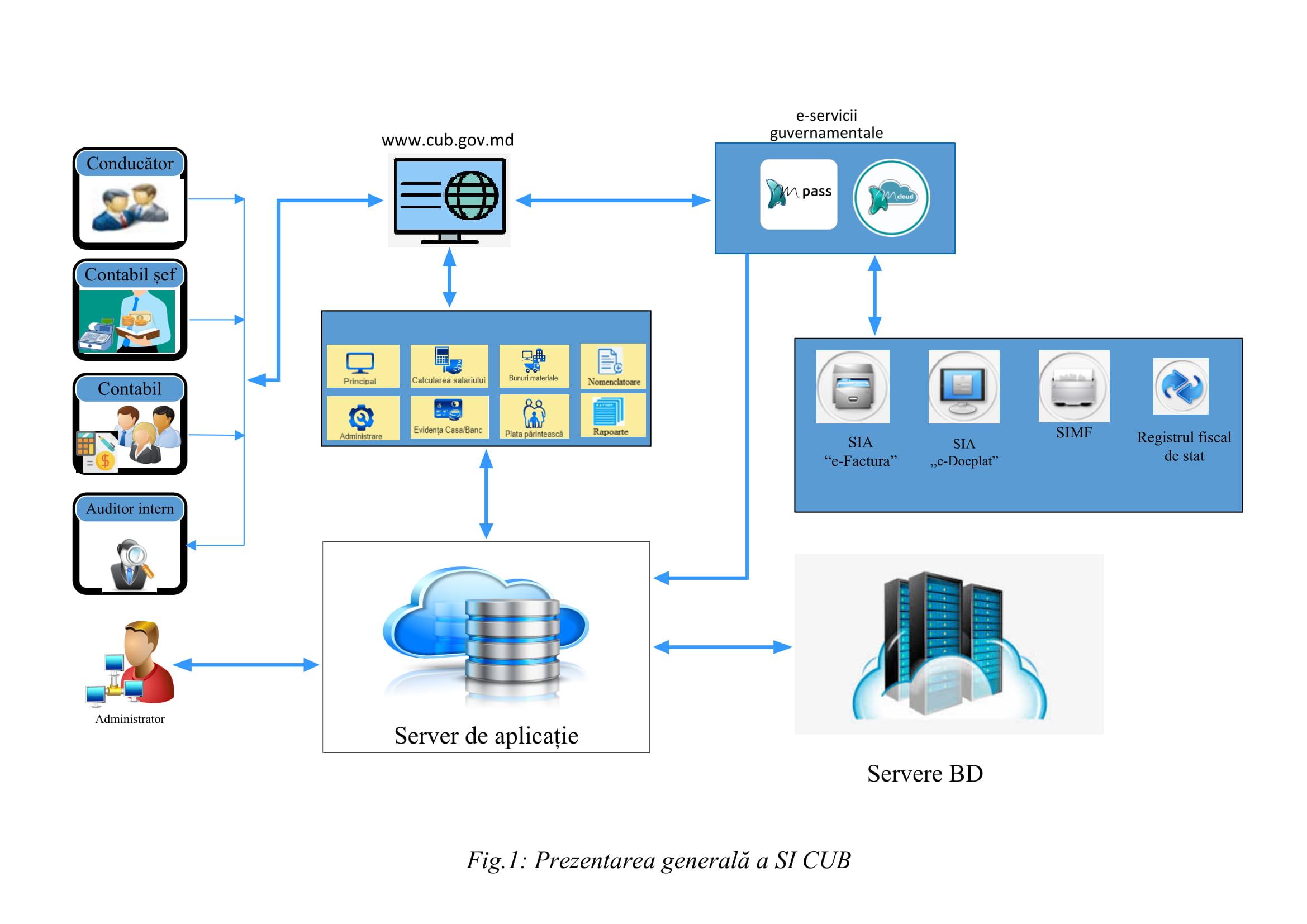 Schema de funcționare a SI CUB-1